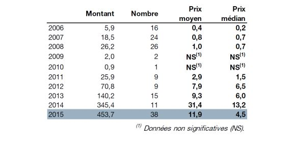 Prices Sales volumes (in millions of euros)- table with figures