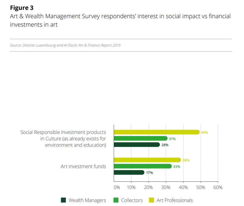 Deloitte launches 6th Art & Finance Report