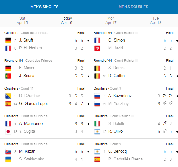 Monte-Carlo Rolex Masters. Results April 16