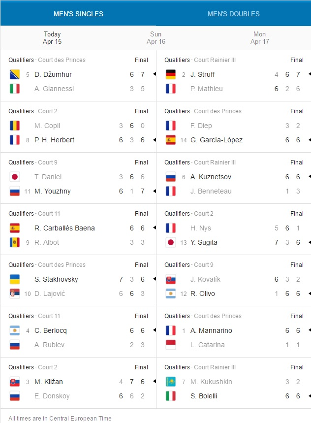 Monte-Carlo Rolex Masters. Results day1