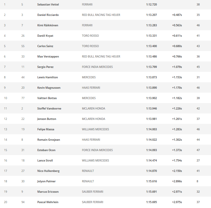 F1 results