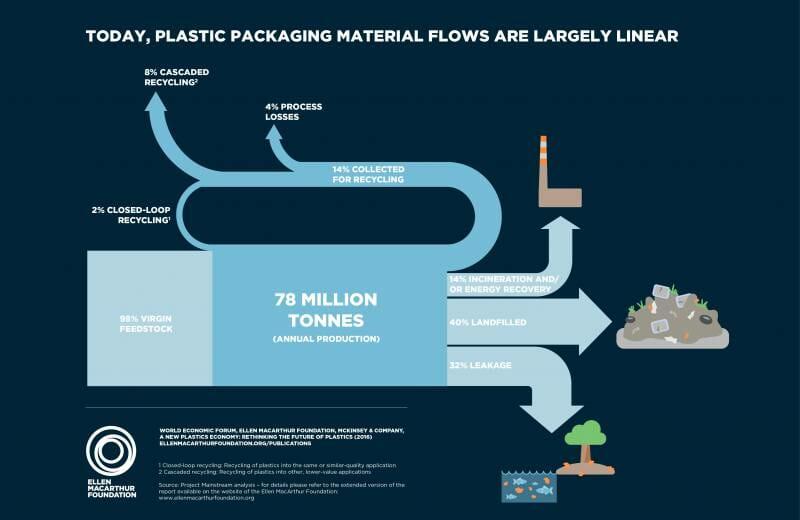 Ellen MacArthur Foundation New Plastics Economy